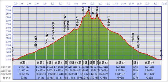 地蔵仏と赤岳、阿弥陀岳の辺りの登り角度が凄すぎた。まさに崖。